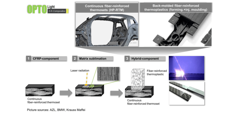 Hybrid thermoset/thermoplastic composites (AZL)Process