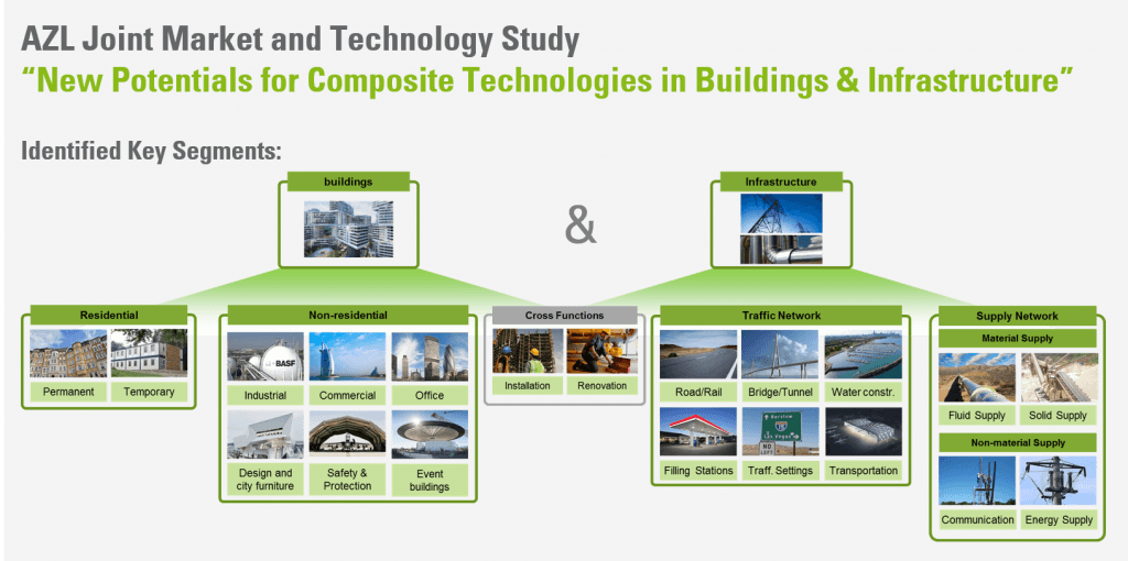 Composites in Buildings and Infrastructure Market Segments